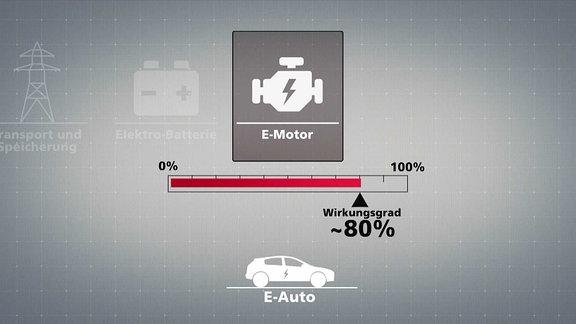 ECHT zum Thema Mobilität: Das Auto der Zukunft - Was treibt uns an?