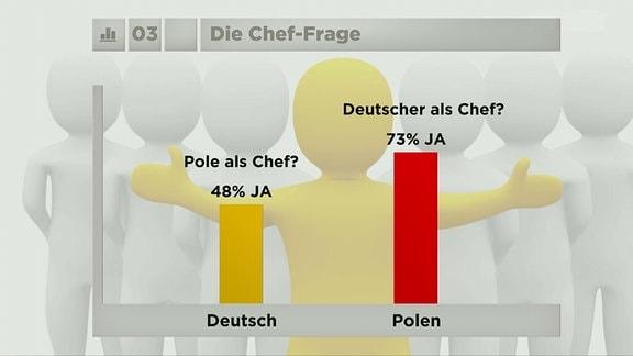 Umfrage: Ein Pole als Chef?