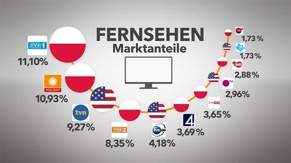 Marktanteile Fernsehsender Polen