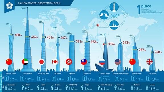 Weltweit steht das Lakhta Center an 7. Stelle in der Rangliste der höchsten Türme