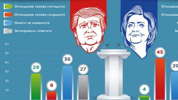 Balken-Grafik Trump und Clinton