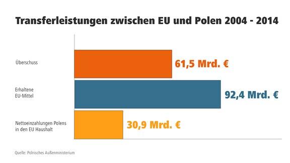 Transferleistungen zwischen EU und Polen 2004 - 2014
