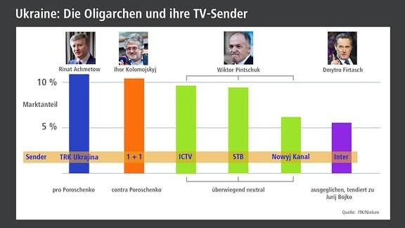 Die Oligarchen und ihre TV-Sender