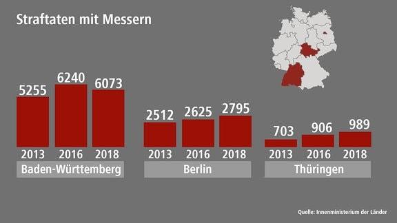 Diagramm: Anzhal der Messer in den Bundesländern Baden-Württemberg, Berlin udn Thüringen.