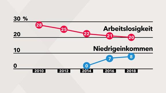 Grafik Arbeitslosigkeit versus Niedriglohnsektorüberschuldung