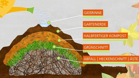 Schichten eines Hügelbeetes