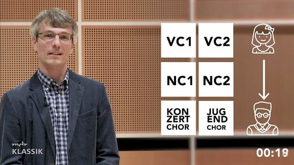 Ulrich Kaiser, Leiter MDR Kinderchor, erklärt den Kinderchor mit eingeblendeter Grafik