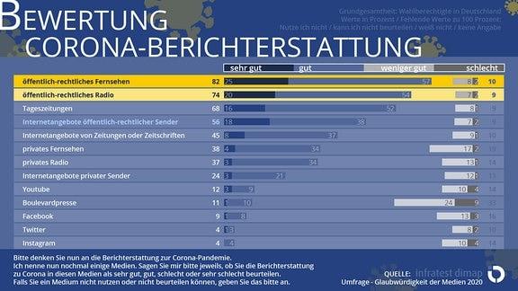 """Balkendiagramm mit Ergebnissen zur Bewertung der Corona-Berichterstattung im Rahmen der """"infratest dimap""""-Umfrage """"Glaubwürdigkeit der Medien 2020"""""""