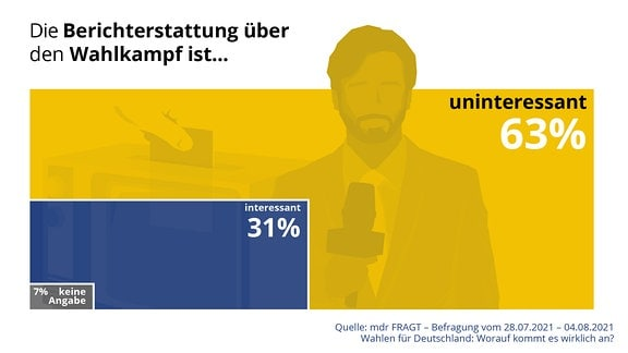 """Grafik zeigt Verteilung der Anworten auf die Frage: """"Die Berichterstattung über den Wahlkampf ist..."""" Antwort: 63 Prozent uninteressant, 31 Prozent interessant, 7 Prozent keine Angaben Quelle: mdr FRAGT - Befragung vom 28. Juli 2021 - 4. August 2021 - Wahlen für Deutschland: Worauf es kommt es wirklich an."""