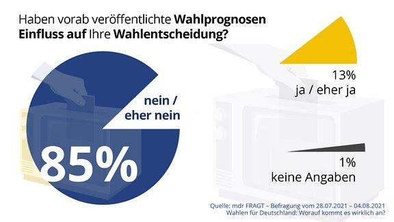 """Grafik zeigt Verteilung der Anworten auf die Frage: """"Haben vorab veröffentlichte Wahlprognosen Einfluss auf Ihre Wahlentscheidung?"""" Antwort: 85 Prozent nein / eher nein, 13 Prozent ja / eher ja, 1 Prozent keine Angaben Quelle: mdr FRAGT - Befragung vom 28. Juli 2021 - 4. August 2021 - Wahlen für Deutschland: Worauf es kommt es wirklich an."""