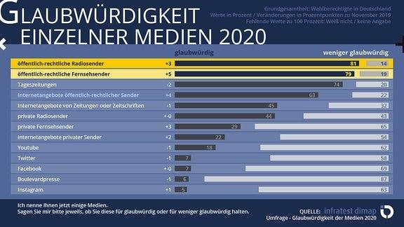 """Balkendiagramm mit Ergebnissen zur Glaubwürdigkeit einzelner Medien im Rahmen der """"infratest dimap""""-Umfrage """"Glaubwürdigkeit der Medien 2020"""""""