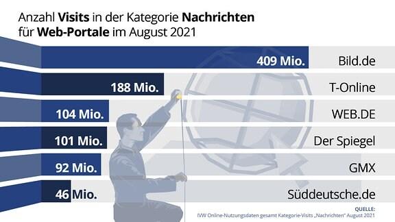 Anzahl der Visits von bild.de, T-Online, web.de, Der Spiegel, GMX und Süddeutsche.de in der Kategorie Nachrichten für Web-Portale im August 2021.