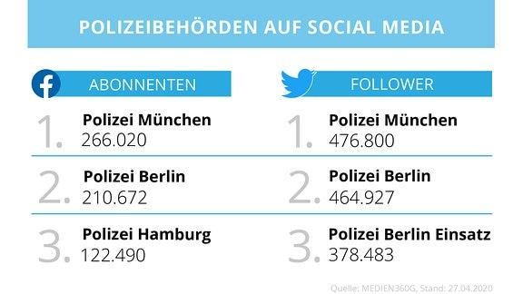 Übersicht der größten Accounts oder Kanäle der Polizei auf Twitter und Facebook.