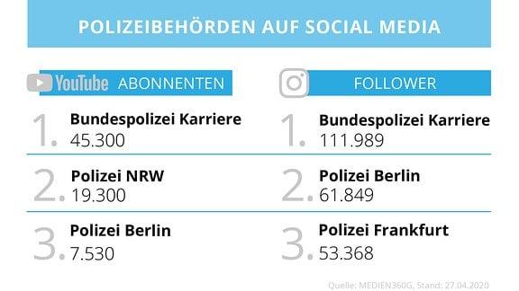 Übersicht der größten Accounts oder Kanäle der Polizei auf Instagram und YouTube.