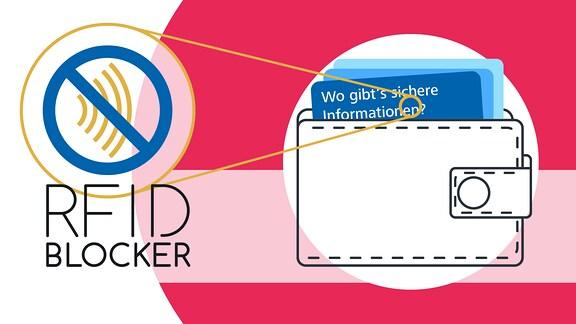 """Schriftzug """"RFID-Blocker"""", Brieftasche mit Karten"""