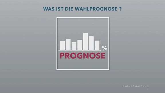 Eine Tafel, auf der steht: Was ist die Wahlprognose?