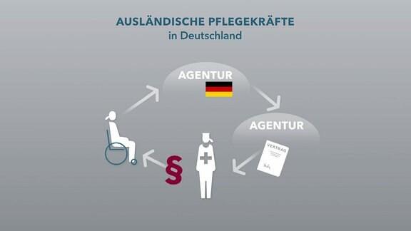 Grafik - ausländische Pflegekräfte in Deutschland