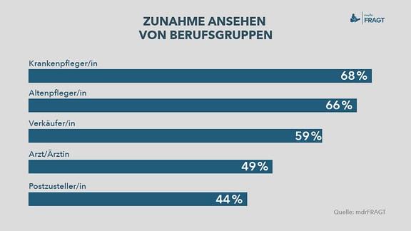 Zunahme Ansehen von Berufsgruppen  Krankenpfleger/in 68 % Altenpfleger/in   66 % Verkäufer/in   59 % Arzt/Ärztin       49 % Postzusteller/in   44 %