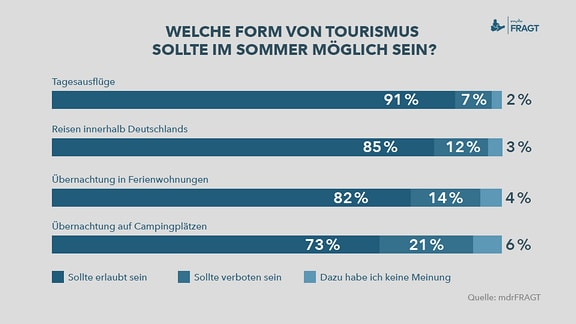 Welche Form von Tourismus sollte im Sommer möglich sein?