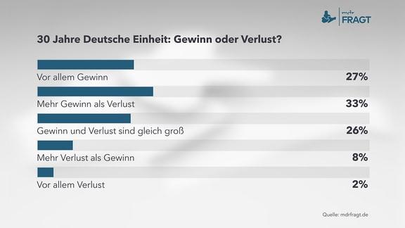 30 Jahre Deutsche Einheit: Gewinn oder Verlust?