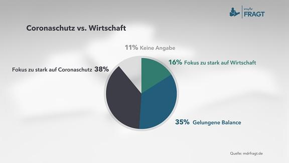 Infografik zu Coronaschutz vs. Wirtschaft
