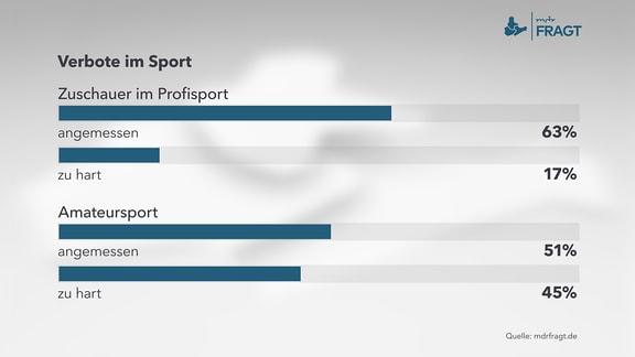 Infografik zu Verboten im Sport