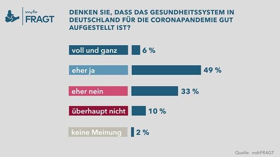 mdrFRAGT - Corona-Virus: Denken Sie, dass das Gesundheitssystem in Deutschland für die Coronapandemie gut aufgestellt ist?
