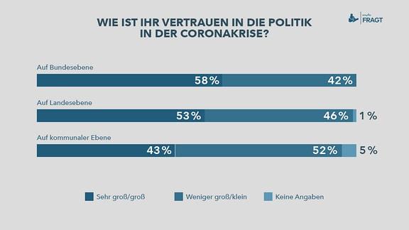 mdrFRAGT - Corona-Virus – Wie ist Ihr Vertrauen in die Politik in der Coronakrise?