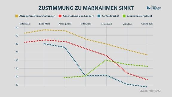 mdrFRAGT – Zustimmung Maßnahmen – Ein Diagramm mit Umfragewerten