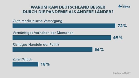 mdrFRAGT – Deutschland-Länder – Ein Diagramm mit Umfragewerten