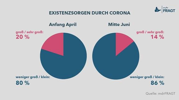 Existenzsorgen durch Corona