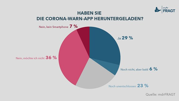 Haben Sie die Corona-Warn-App heruntergeladen?