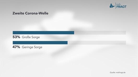 Zweite Corona-Welle