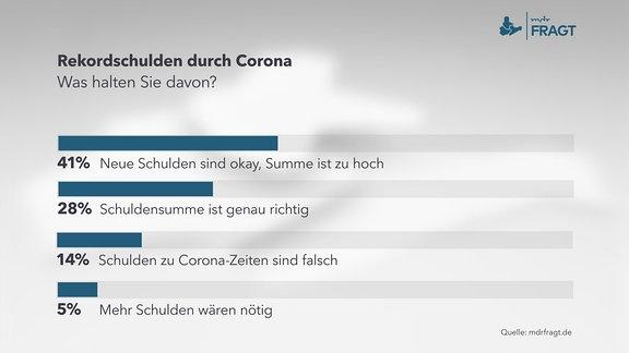 Rekordschulden durch Corona