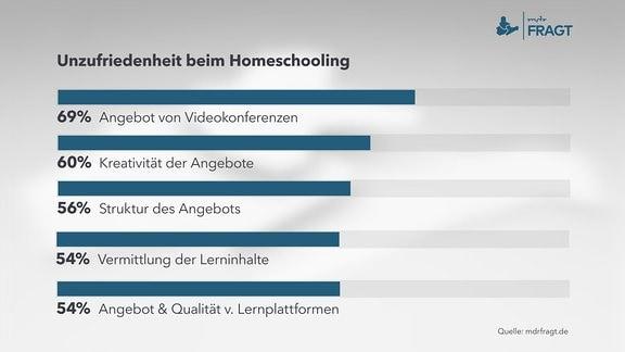 Unzufriedenheit beim Homeschooling