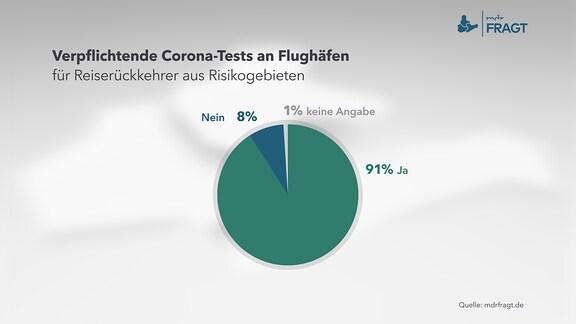 Verpflichtende Corona-Tests an Flughäfen für Reiserückkehrer aus Risikogebieten