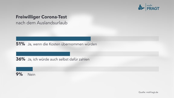 Freiwilliger Corona-Test nach dem Auslandsurlaub