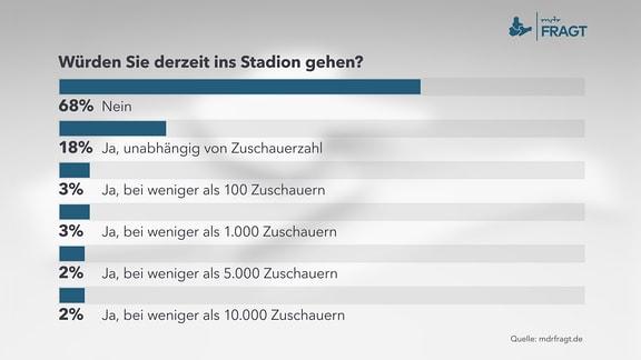 Würden Sie derzeit ins Stadion gehen?