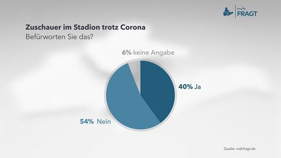 Zuschauer im Stadion trotz Corona. Befürworten Sie das?