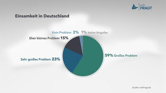 Einsamkeit in Deutschland