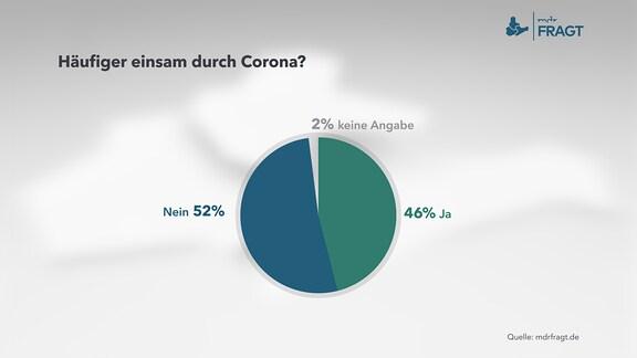 Häufiger einsam durch Corona?