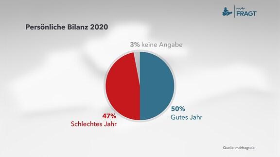Persönliche Bilanz 2020