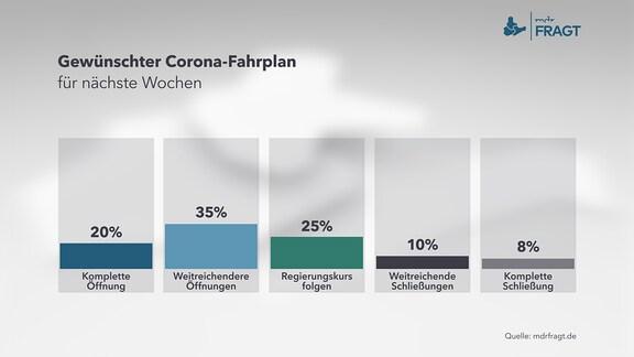 Gewünschter Coronafahrplan – Diagramm
