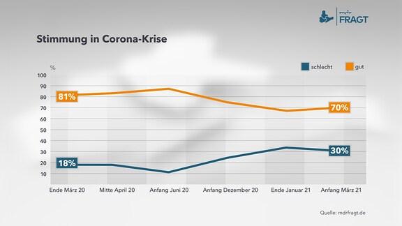 Stimmung in Corona-Krise – Diagramm