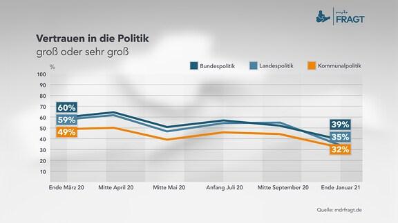 Vertrauen in Politik – Diagramm