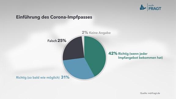 mdrFRAGT – Einführung des Corona-Impfpasses