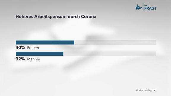Höheres Arbeitspensum durch Corona