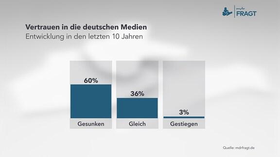 Vertrauen in die deutschen Medien