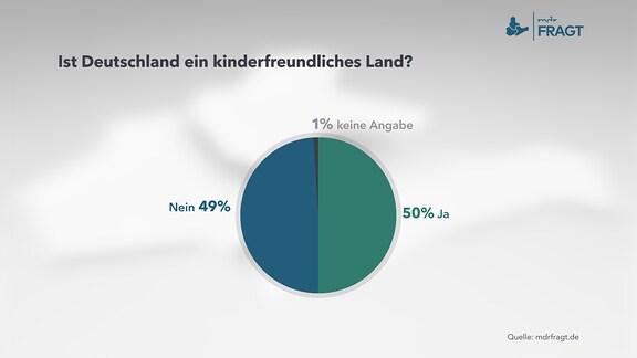 Grafik zur Frage: Ist Deutschland ein kinderfreundliches Land?