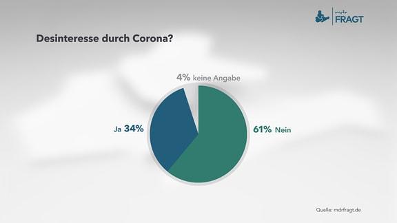 Desinteresse durch Corona?